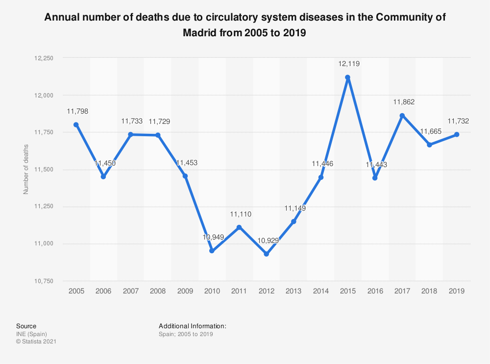 Statistic: Annual number of deaths due to circulatory system diseases in the Community of Madrid from 2005 to 2017 | Statista