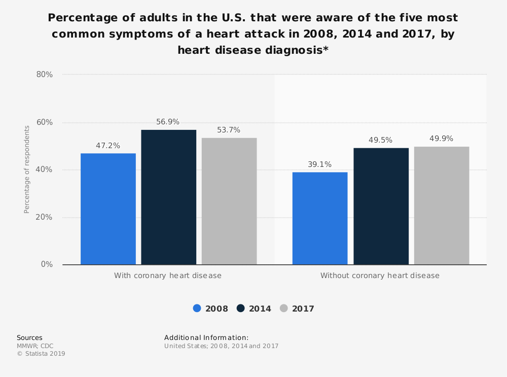 Statistic: Percentage of adults in the U.S. that were aware of the five most common symptoms of a heart attack in 2008, 2014 and 2017, by heart disease diagnosis* | Statista