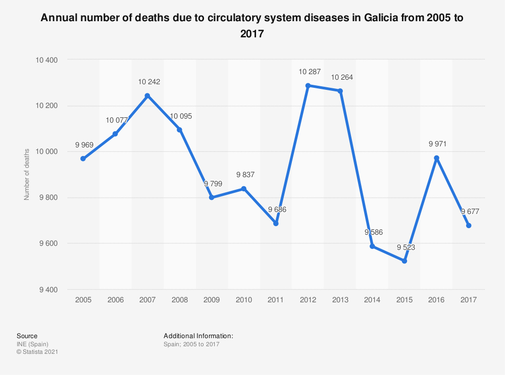 Statistic: Annual number of deaths due to circulatory system diseases in Galicia from 2005 to 2017 | Statista