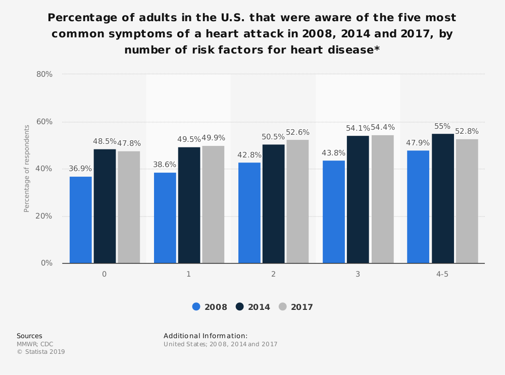 Statistic: Percentage of adults in the U.S. that were aware of the five most common symptoms of a heart attack in 2008, 2014 and 2017, by number of risk factors for heart disease* | Statista