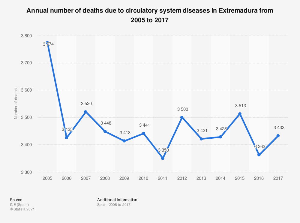Statistic: Annual number of deaths due to circulatory system diseases in Extremadura from 2005 to 2017 | Statista