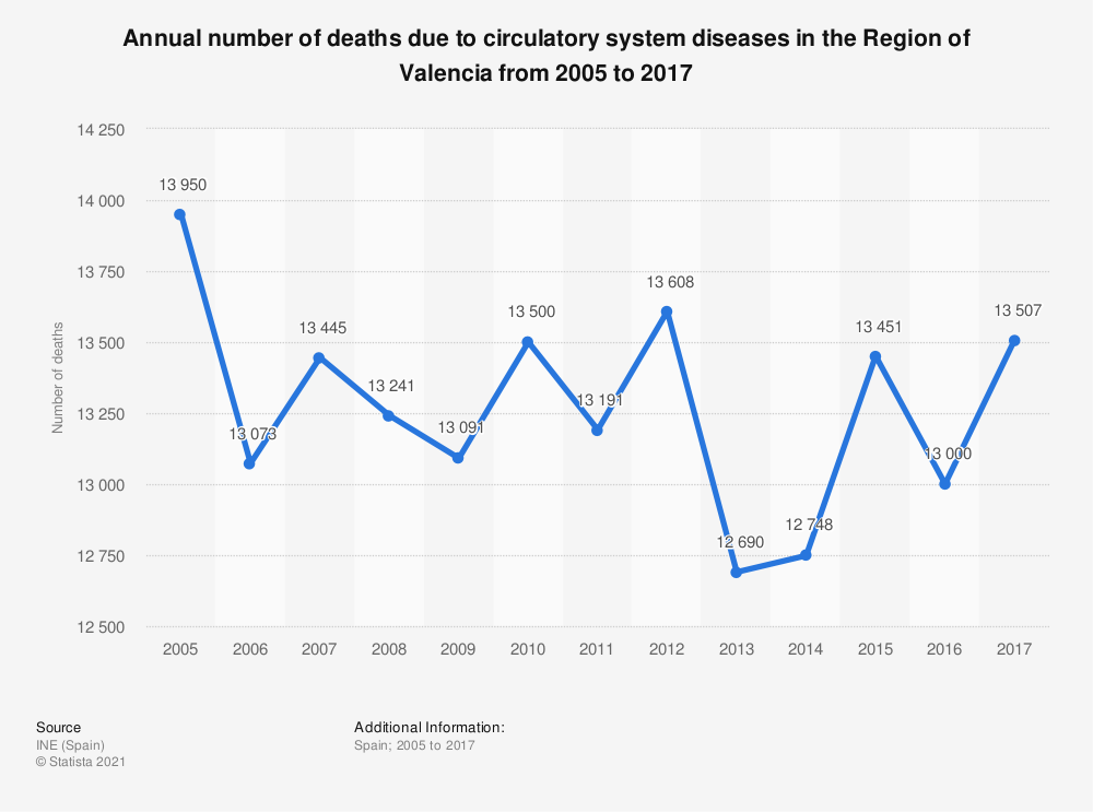 Statistic: Annual number of deaths due to circulatory system diseases in the Region of Valencia from 2005 to 2017 | Statista