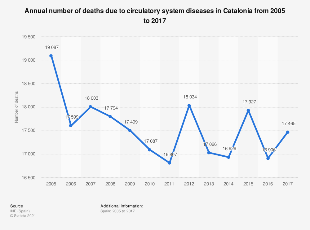 Statistic: Annual number of deaths due to circulatory system diseases in Catalonia from 2005 to 2017 | Statista