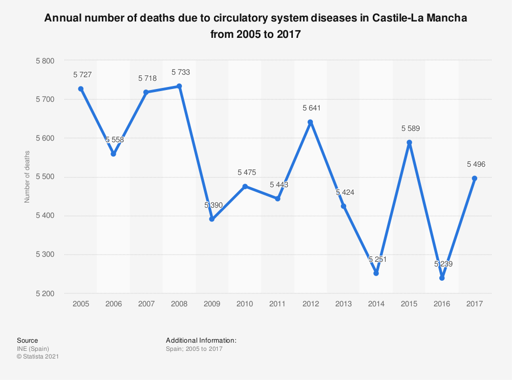 Statistic: Annual number of deaths due to circulatory system diseases in Castile-La Mancha from 2005 to 2017 | Statista