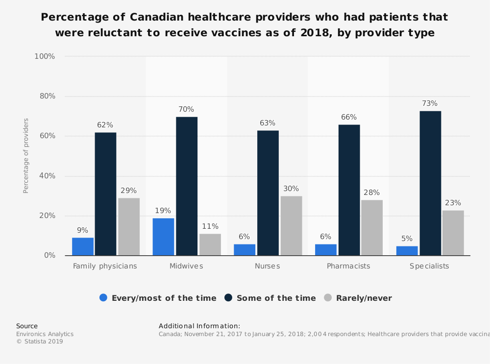 Statistic: Percentage of Canadian healthcare providers who had patients that were reluctant to receive vaccines as of 2018, by provider type | Statista