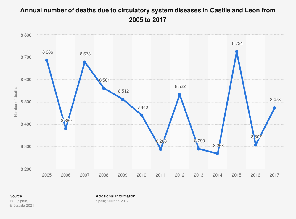 Statistic: Annual number of deaths due to circulatory system diseases in Castile and Leon from 2005 to 2017 | Statista