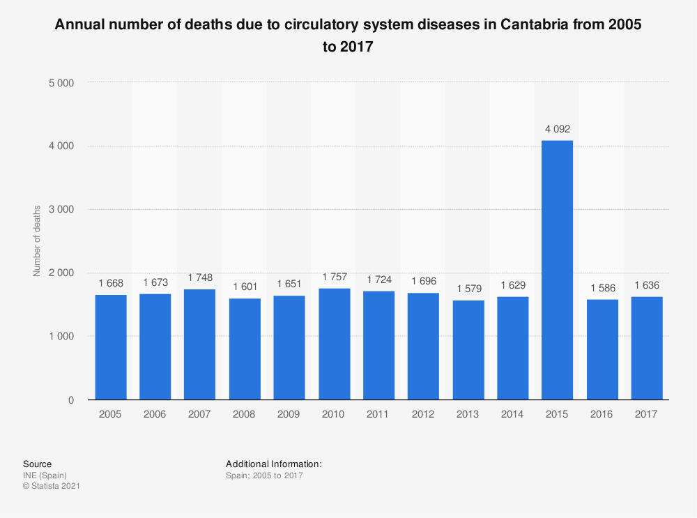 Statistic: Annual number of deaths due to circulatory system diseases in Cantabria from 2005 to 2017 | Statista