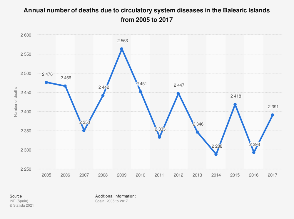 Statistic: Annual number of deaths due to circulatory system diseases in the Balearic Islands from 2005 to 2017 | Statista
