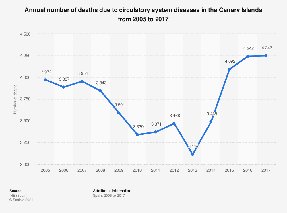 Statistic: Annual number of deaths due to circulatory system diseases in the Canary Islands from 2005 to 2017 | Statista