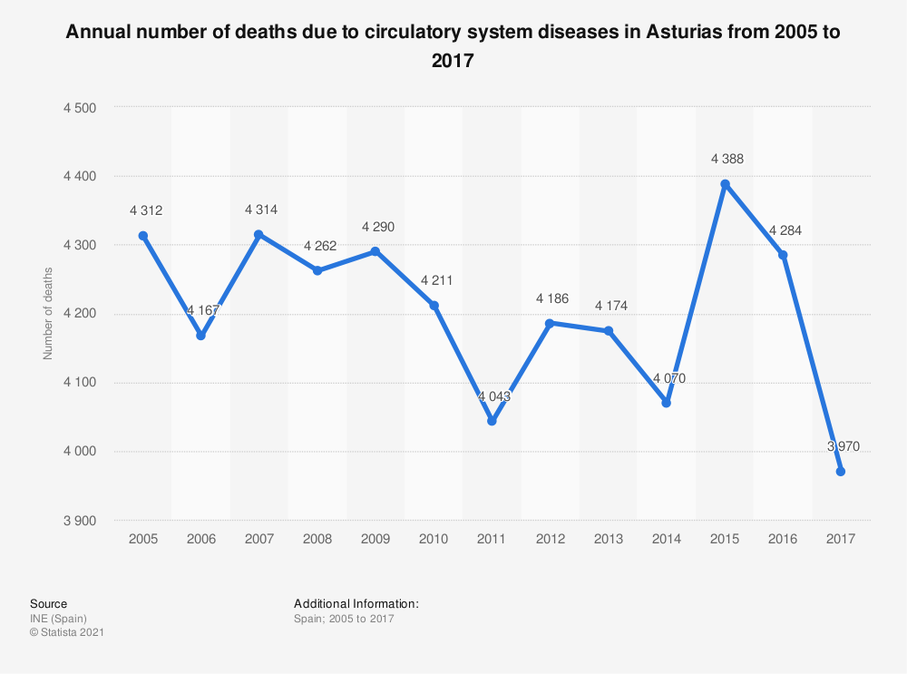 Statistic: Annual number of deaths due to circulatory system diseases in Asturias from 2005 to 2017 | Statista