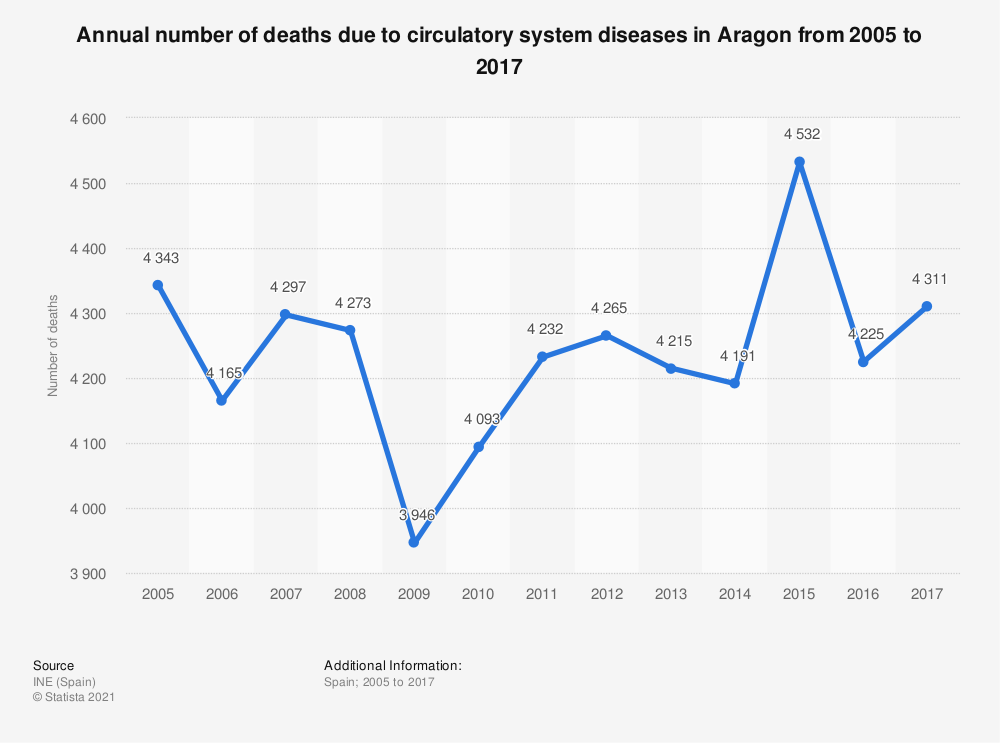 Statistic: Annual number of deaths due to circulatory system diseases in Aragon from 2005 to 2017 | Statista
