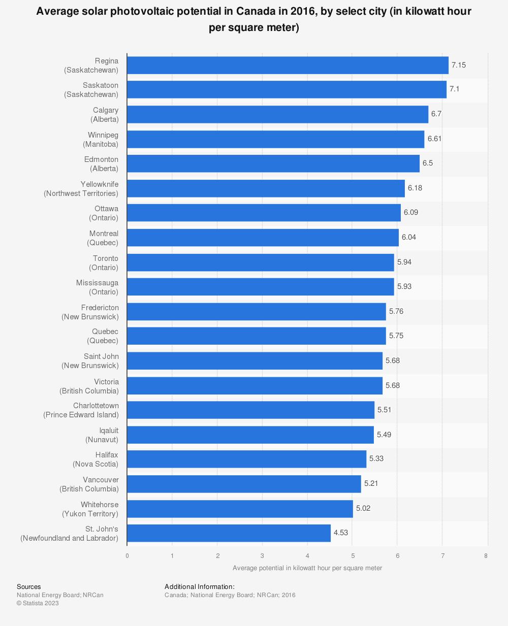 Statistic: Average solar photovoltaic potential in Canada in 2016, by select city (in kilowatt hour per square meter)   Statista
