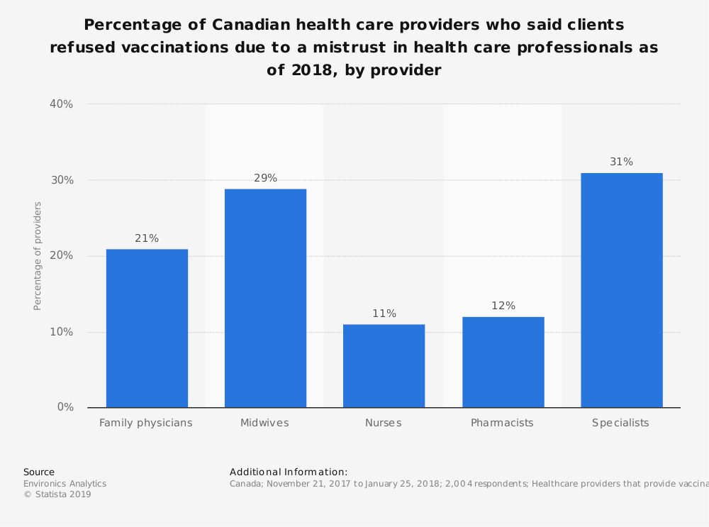Statistic: Percentage of Canadian health care providers who said clients refused vaccinations due to a mistrust in health care professionals as of 2018, by provider | Statista