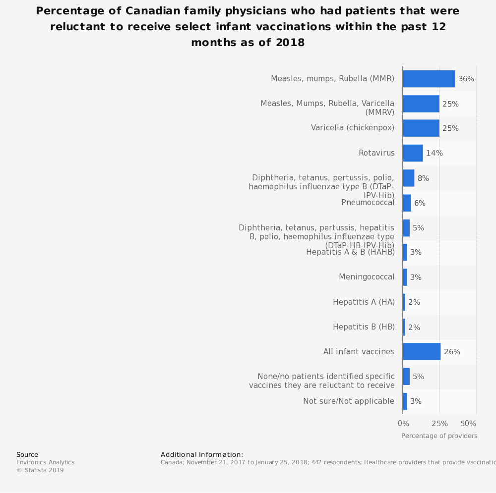 Statistic: Percentage of Canadian family physicians who had patients that were reluctant to receive select infant vaccinations within the past 12 months as of 2018 | Statista