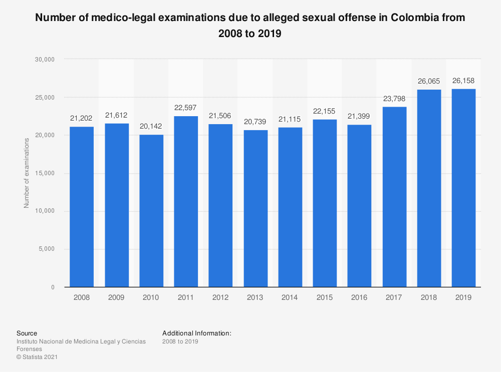 Statistic: Number of medico-legal examinations due to alleged sexual offense in Colombia from 2008 to 2018 | Statista