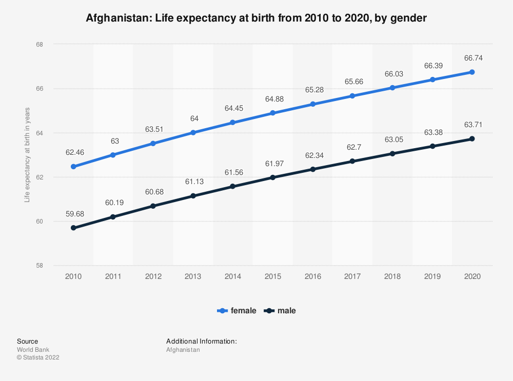 Statistic: Afghanistan: Life expectancy at birth from 2007 to 2017, by gender | Statista