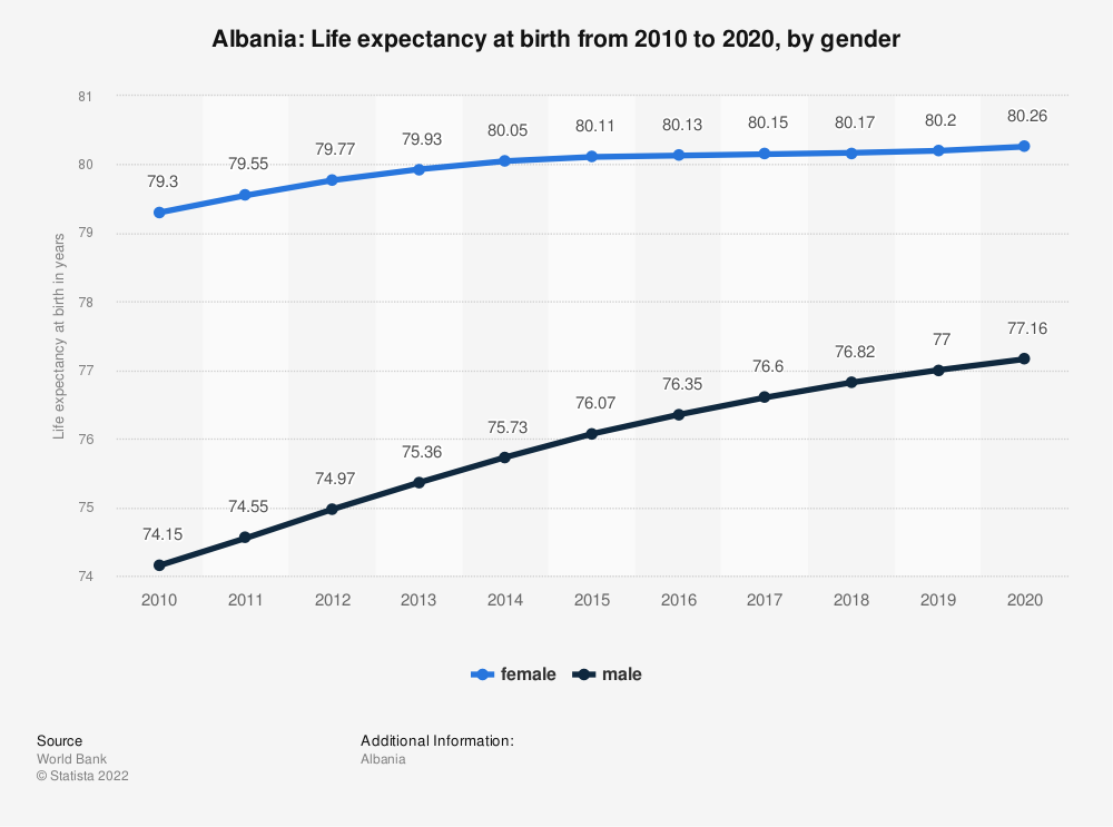 Statistic: Albania: Life expectancy at birth from 2009 to 2019, by gender | Statista