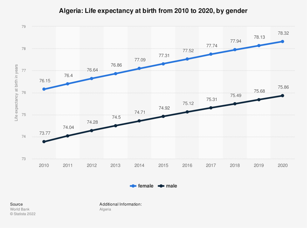 Statistic: Algeria: Life expectancy at birth from 2008 to 2018, by gender | Statista