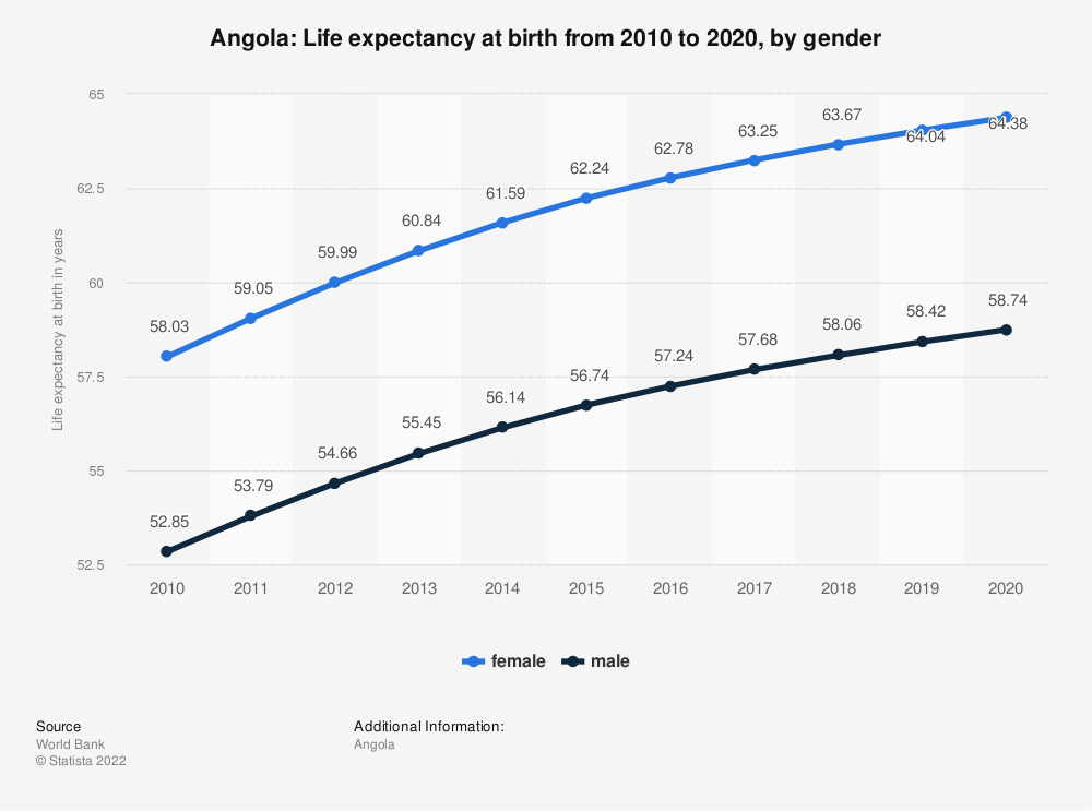 Statistic: Angola: Life expectancy at birth from 2007 to 2017, by gender | Statista