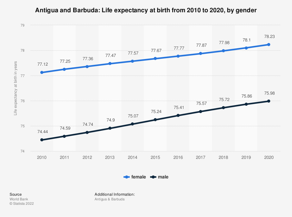 Statistic: Antigua and Barbuda: Life expectancy at birth from 2008 to 2018, by gender | Statista
