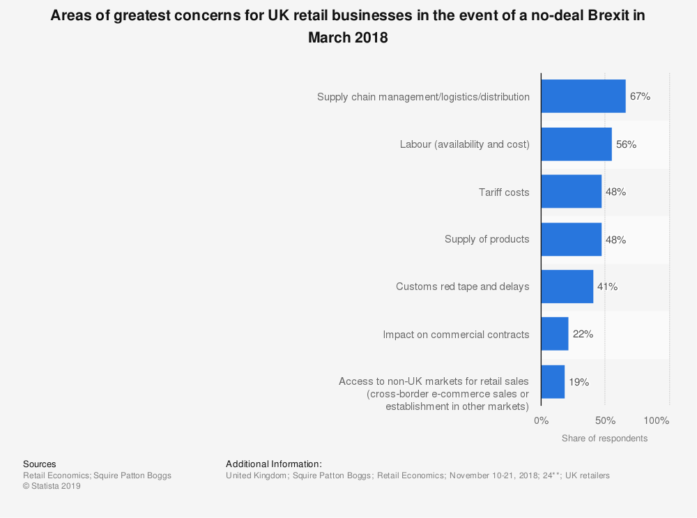 Statistic: Areas of greatest concerns for UK retail businesses in the event of a no-deal Brexit in March 2018 | Statista
