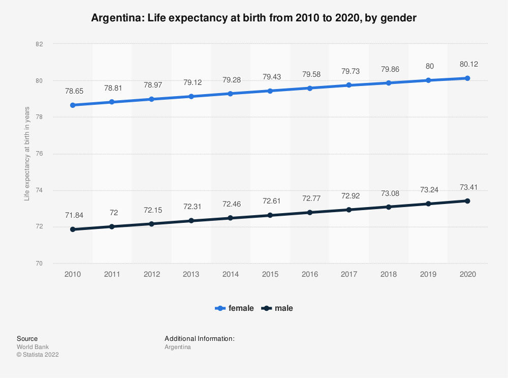 Statistic: Argentina: Life expectancy at birth from 2006 to 2016, by gender | Statista