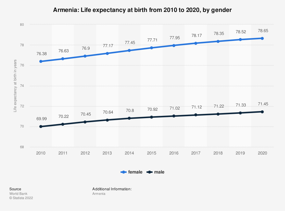 Statistic: Armenia: Life expectancy at birth from 2007 to 2017, by gender | Statista