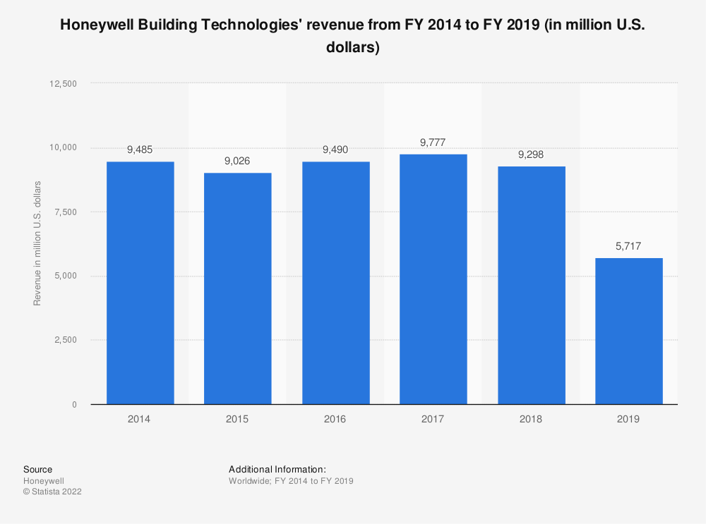 Statistic: Honeywell Building Technologies' revenue from FY 2014 to FY 2018 (in million U.S. dollars) | Statista