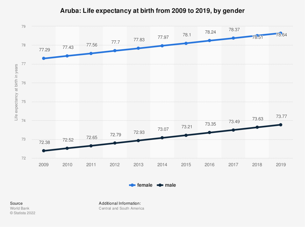 Statistic: Aruba: Life expectancy at birth from 2006 to 2016, by gender | Statista