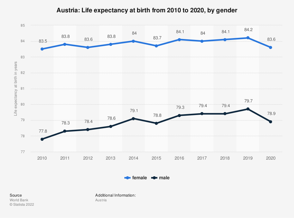 Statistic: Austria: Life expectancy at birth from 2006 to 2016, by gender | Statista