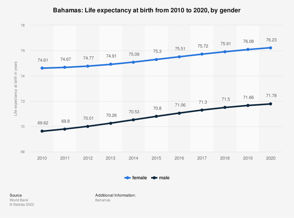 Statistic: Bahamas: Life expectancy at birth from 2006 to 2016, by gender | Statista