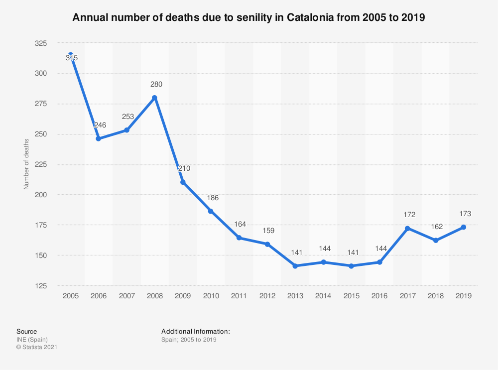 Statistic: Annual number of deaths due to senility in Catalonia from 2005 to 2018 | Statista