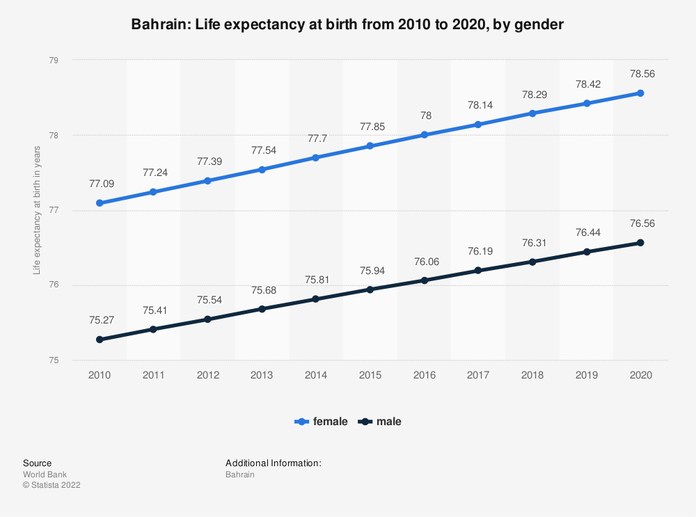 Statistic: Bahrain: Life expectancy at birth from 2008 to 2018, by gender | Statista