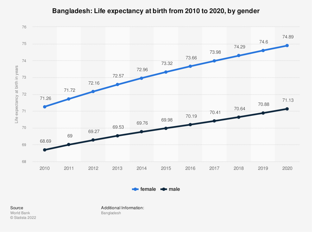 Statistic: Bangladesh: Life expectancy at birth from 2007 to 2017, by gender | Statista