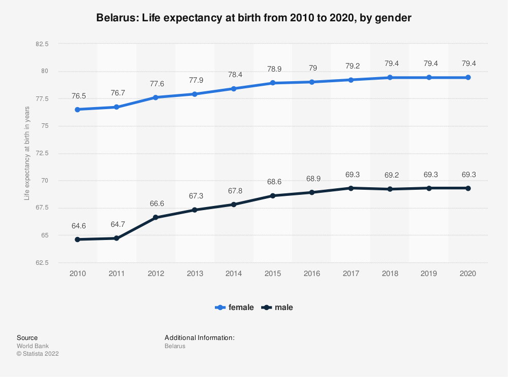 Statistic: Belarus: Life expectancy at birth from 2009 to 2019, by gender | Statista