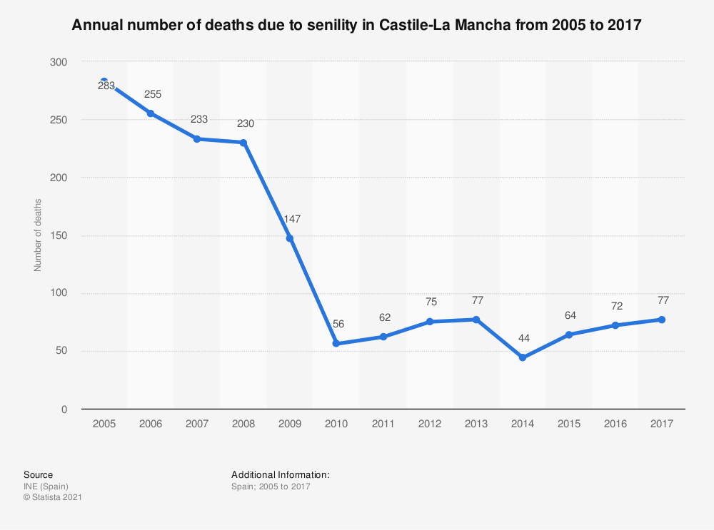 Statistic: Annual number of deaths due to senility in Castile-La Mancha from 2005 to 2017 | Statista
