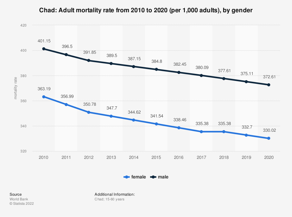 Statistic: Chad: Adult mortality rate from 2007 to 2017 (per 1,000 adults), by gender | Statista