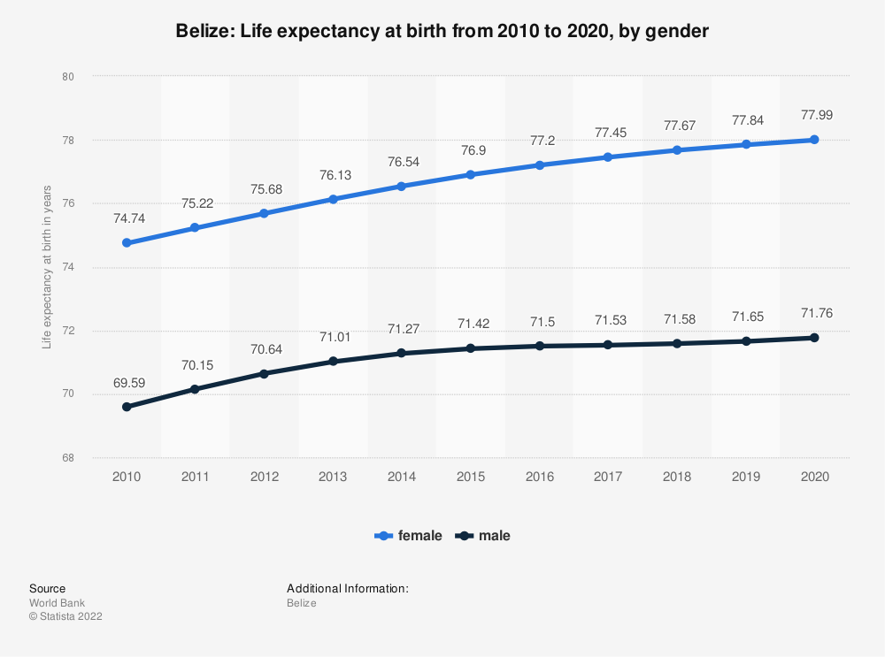 Statistic: Belize: Life expectancy at birth from 2007 to 2017, by gender | Statista