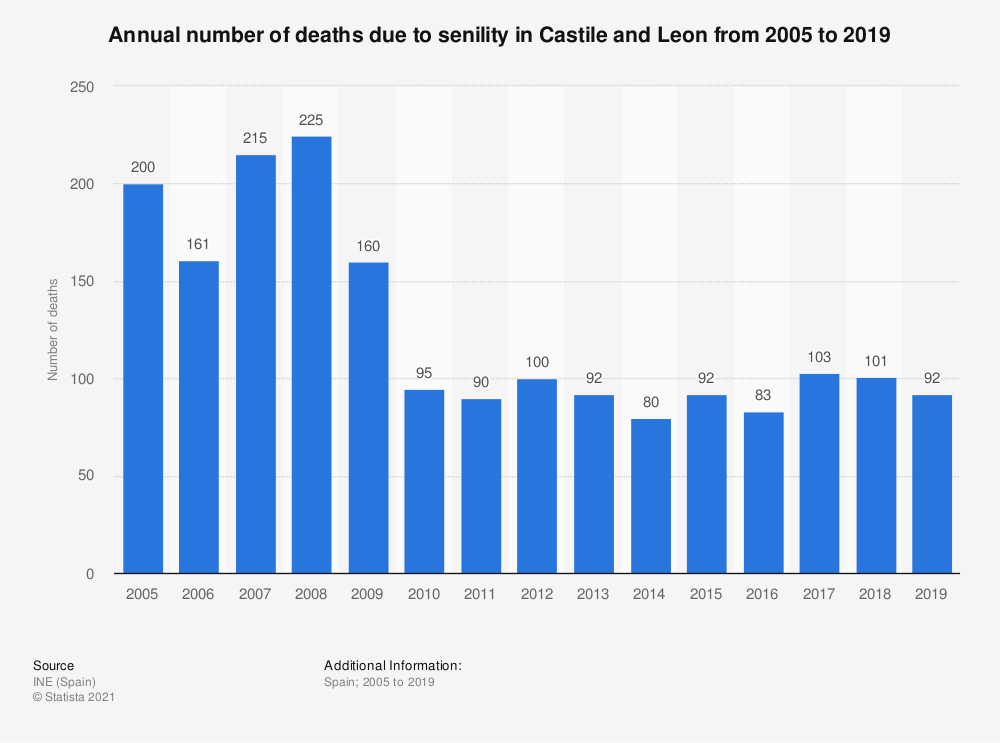 Statistic: Annual number of deaths due to senility in Castile and Leon from 2005 to 2017 | Statista