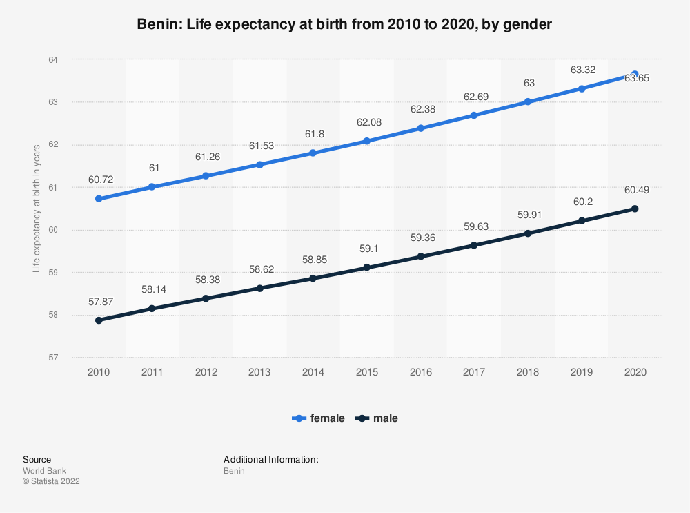 Statistic: Benin: Life expectancy at birth from 2007 to 2017, by gender | Statista