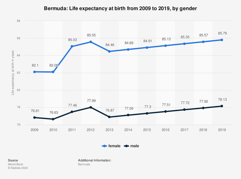 Statistic: Bermuda: Life expectancy at birth from 2006 to 2016, by gender | Statista