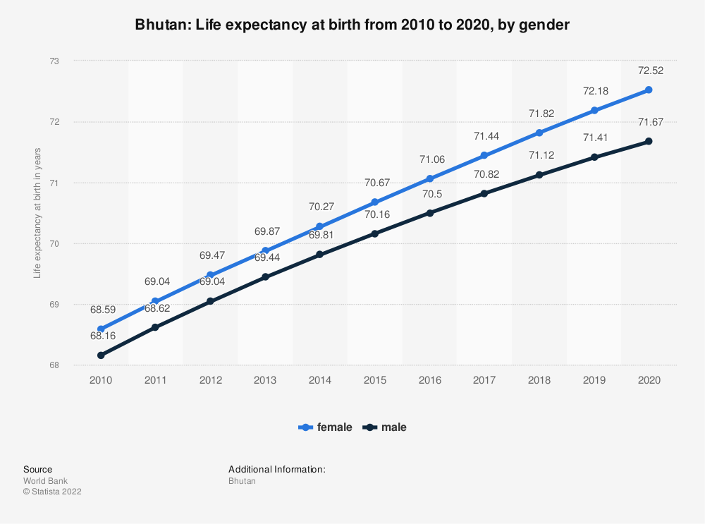 Statistic: Bhutan: Life expectancy at birth from 2006 to 2016, by gender | Statista
