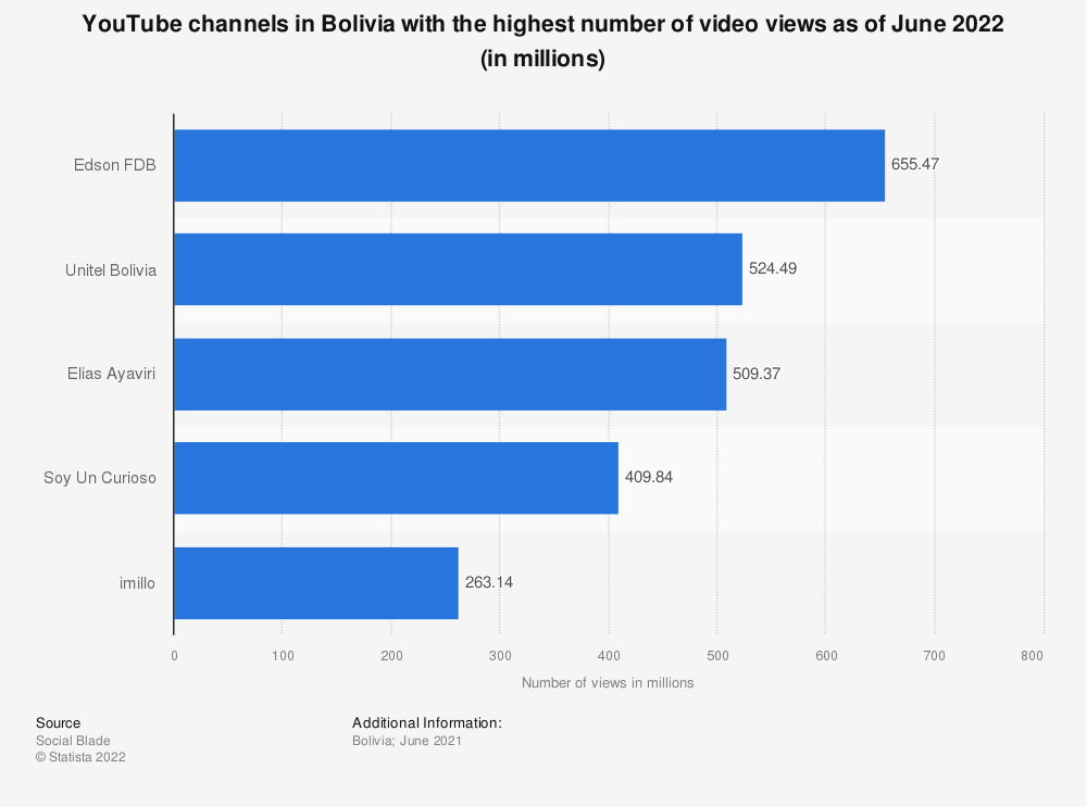 Statistic: YouTube channels in Bolivia with the highest number of video views as of August 2019 (in millions) | Statista