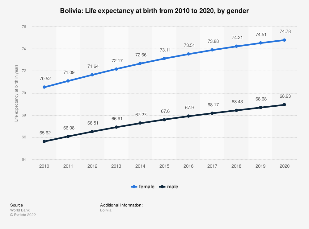 Statistic: Bolivia: Life expectancy at birth from 2007 to 2017, by gender | Statista