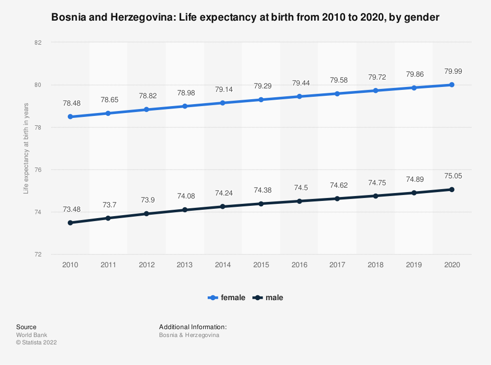 Statistic: Bosnia and Herzegovina: Life expectancy at birth from 2007 to 2017, by gender | Statista