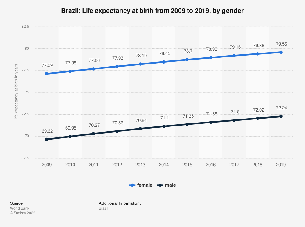 Statistic: Brazil: Life expectancy at birth from 2007 to 2017, by gender | Statista