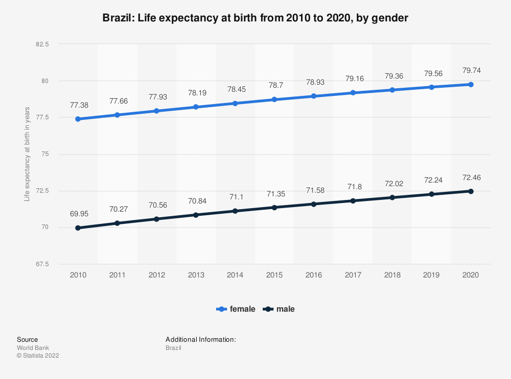 Statistic: Brazil: Life expectancy at birth from 2008 to 2018, by gender | Statista