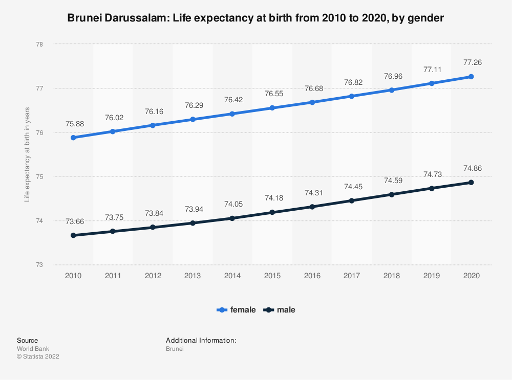 Statistic: Brunei Darussalam: Life expectancy at birth from 2008 to 2018, by gender | Statista