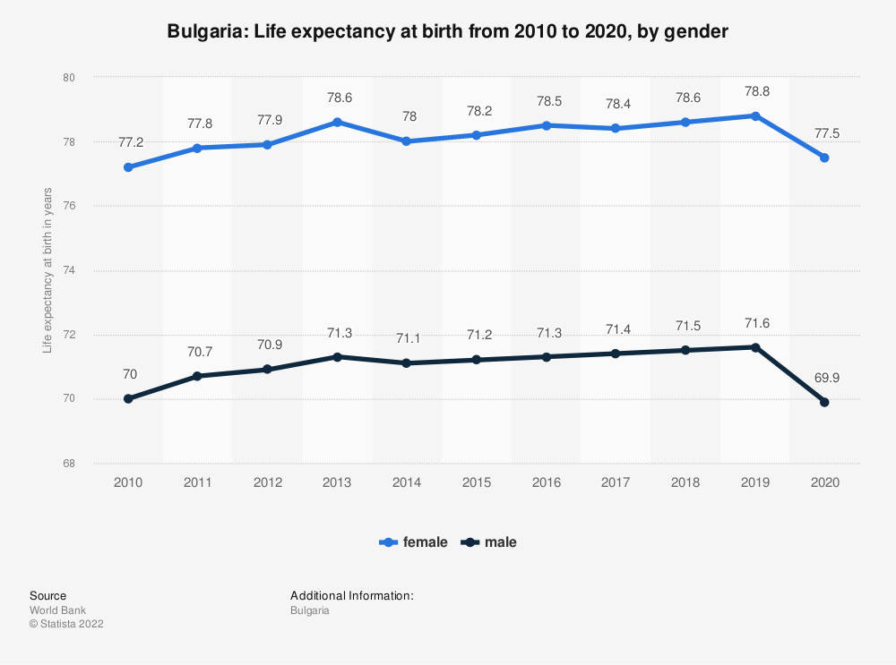Statistic: Bulgaria: Life expectancy at birth from 2007 to 2017, by gender | Statista