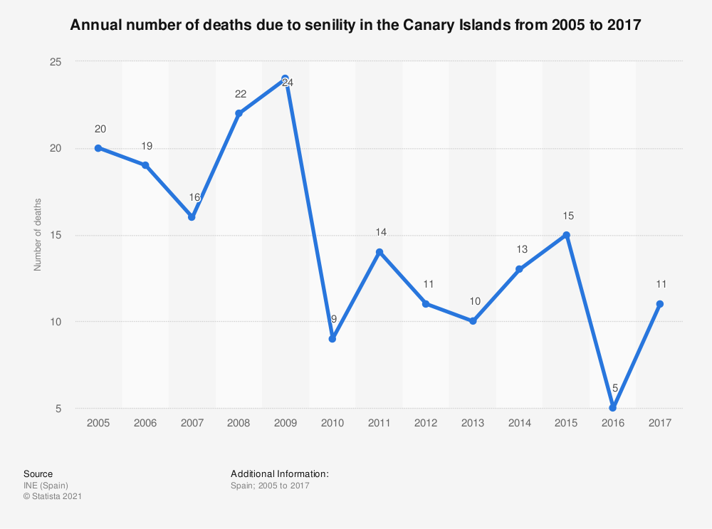 Statistic: Annual number of deaths due to senility in the Canary Islands from 2005 to 2017 | Statista